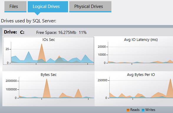 sql server performance monitor dashboard